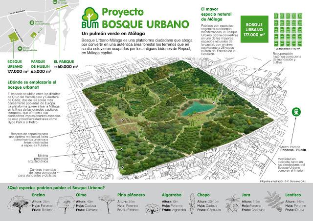 PARQUES EN MALAGA PARA VISITAR: El proyecto de Bosque Urbano de Málaga 2